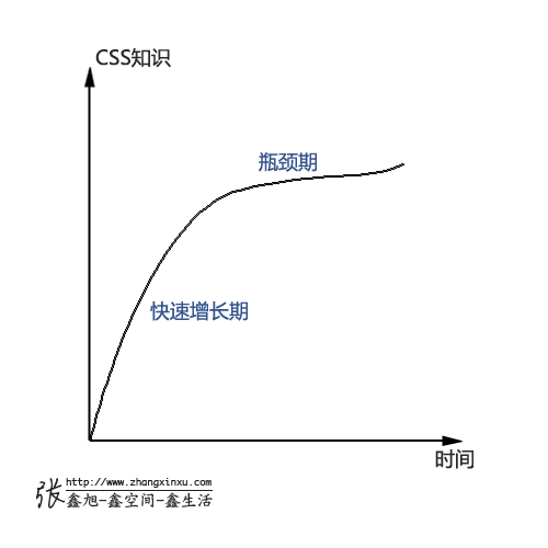CSS学习快速增长曲线 张鑫旭-鑫空间-鑫生活