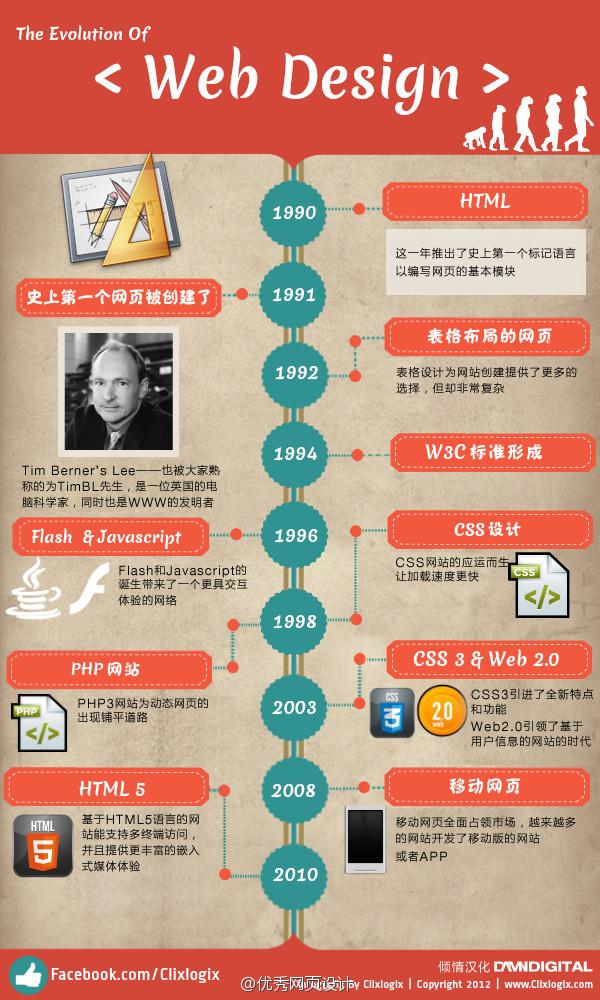 大拿必备!网页设计的进化史