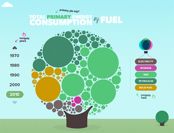 The UK Energy Consumption Guide form Evoenergy in 70 Best Creative Websites of 2012