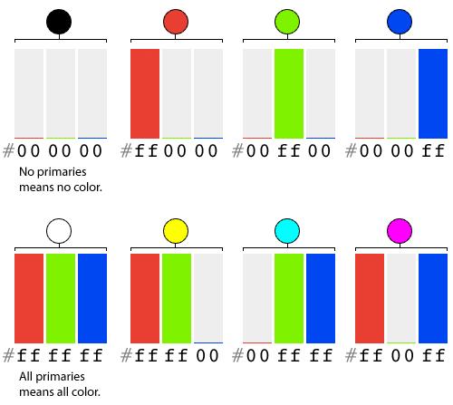 颜色的代码表达式