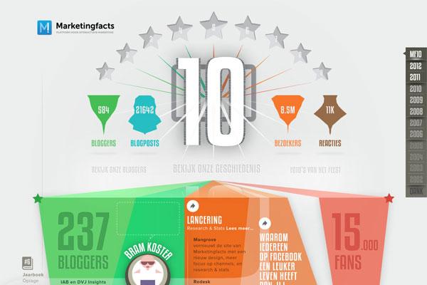 9个超酷的数据展示型网页设计