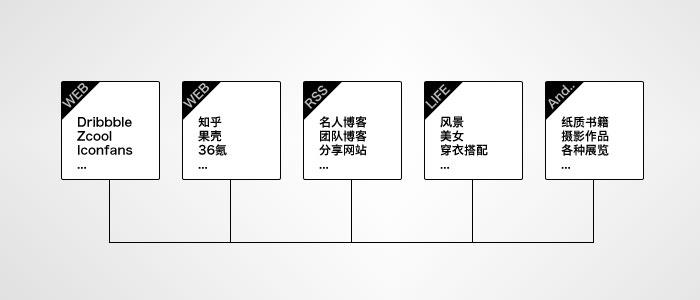 设计师的知识管理