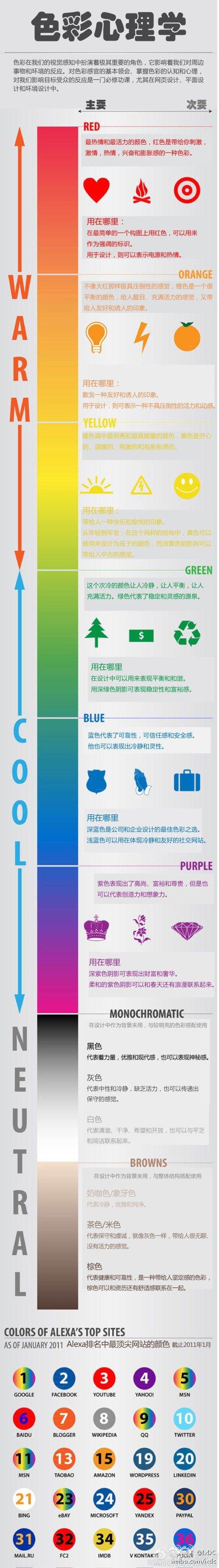 设计师需要知道的10张信息图