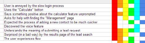 彩虹表格:协同团队来进行用户体验研究的方法 - 优设网 - UISDC