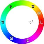 ps1 13 1 1 RGB色彩模式