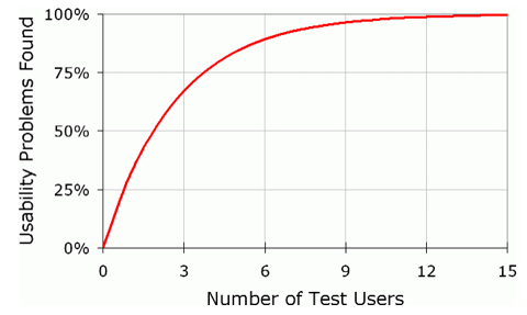 User tests