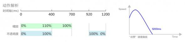 超赞!高大上的动效设计方法及流程总结