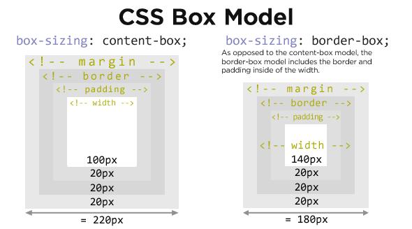 写给设计师看的HTML&CSS入门指导