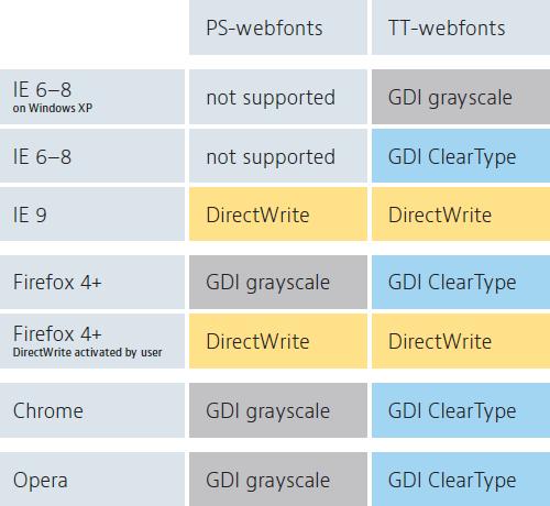 网站字体渲染!聊聊各浏览器下字体排版一致的问题