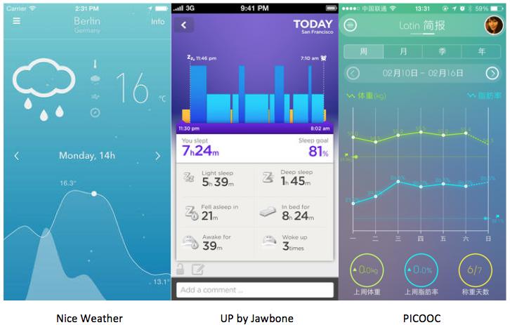 7 elya:2014让人印象深刻的7种Mobile UI设计语言