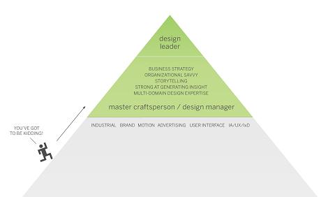 教你从零开始成为优秀交互设计师