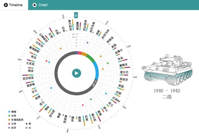 经验分享:一幅热门信息图诞生的前世今生