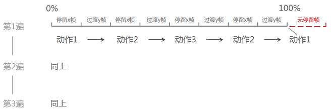 CSS3动画帧数科学计算法