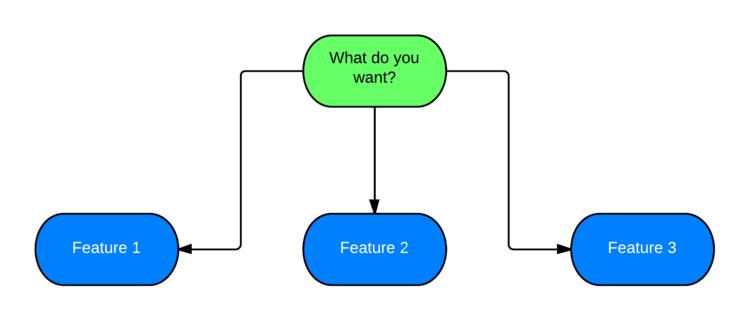 别问用户要什么!用户访谈的三个基本问题