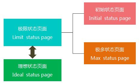 高手之路!教你如何打造优雅的初始状态页