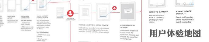 为设计加分:手把手教你有效地做用户体验地图
