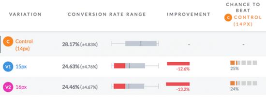 网站字体有多重要?它帮网站提高了38%的流量!