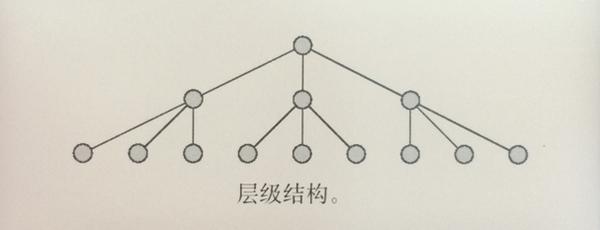 从优秀到卓越!交互设计师怎样理解信息架构?