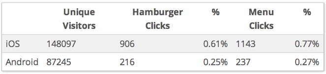 数据告诉你真相!汉堡图标并非最佳菜单方案