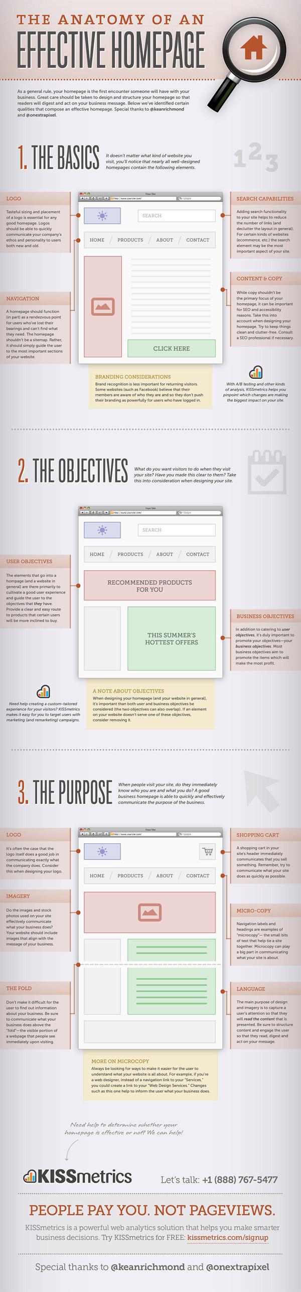 The Anatomy of an Effective Homepage by KISSmetrics