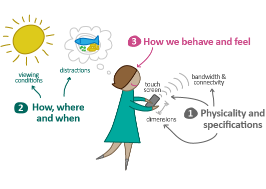 移动设计指南!如何理解移动信息架构?(一)