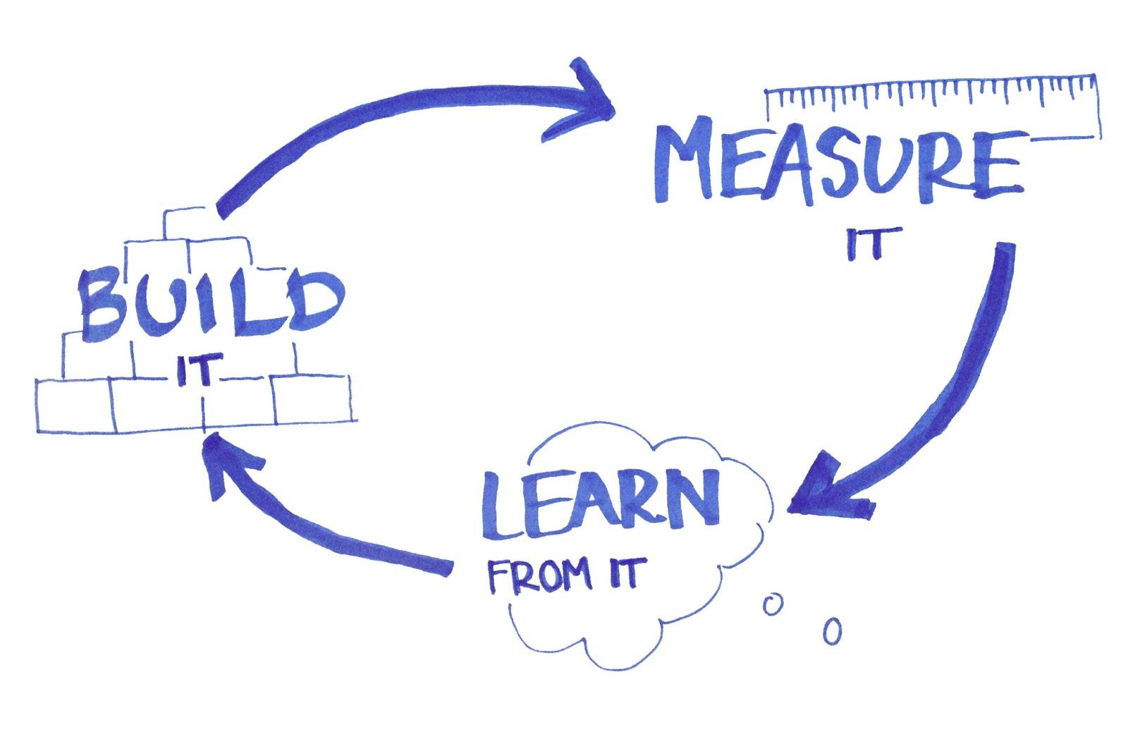 涨姿势+3!什么是完整的用户体验设计流程?