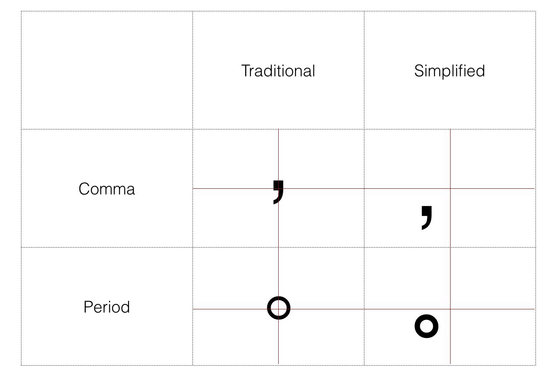 ▲ 繁体与简体标点的位置不同