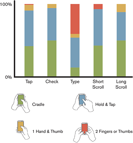 移动设备手势分析!用户到底是怎样操作手机的?