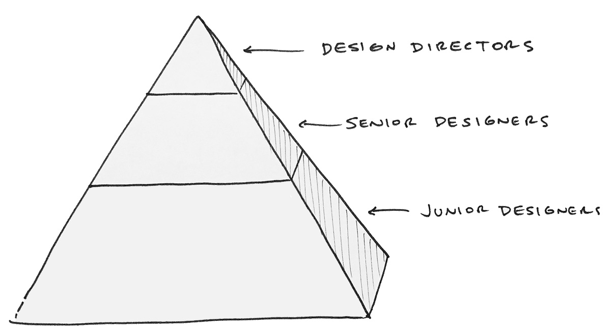 design-team-structure