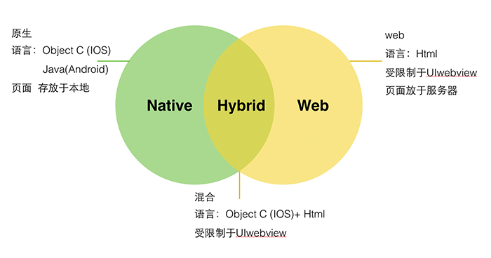 超赞!聊聊Web App、Hybrid App与Native App的设计差异