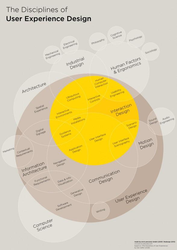 技术与人性的碰撞!给设计师的用户体验设计发展简史