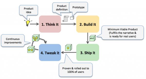 姿势大涨!你了解线框图和原型的过去、现在与将来吗?