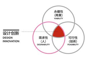 开发新产品?揭秘商业设计师能扮演的五种角色