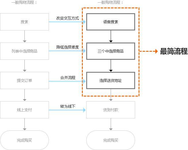 国内APP实战!揭秘京东Watch V1.0设计全过程