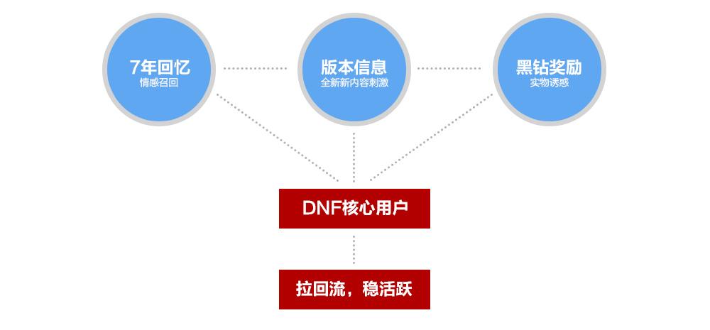 腾讯游戏实战!DNF浴火新生H5项目总结