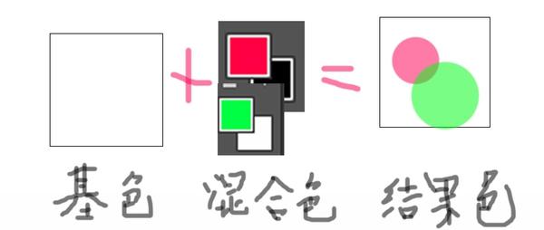 新手科普教程!教你掌握27种图层混合模式的用法