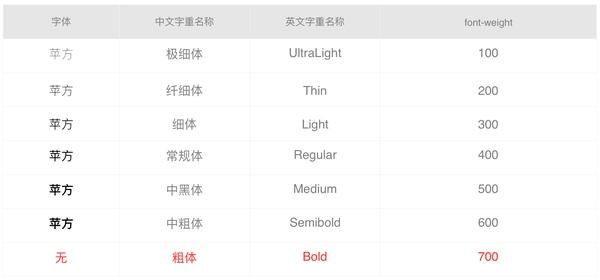 超赞!细聊iOS 9字体的变化与使用方法(附字体下载)