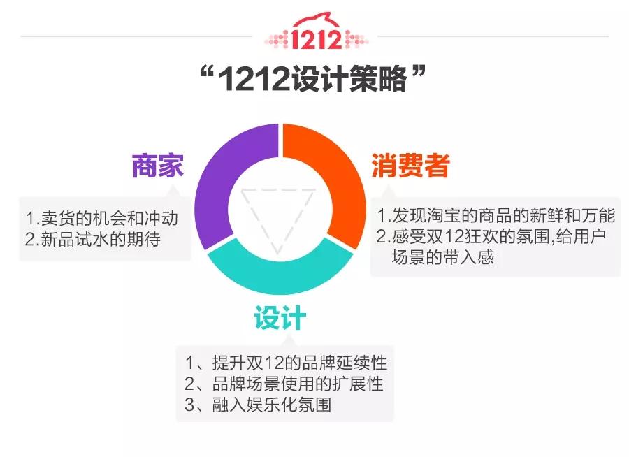"""形色意三剑客!淘宝2015″双12年度盛典""""设计浅谈"""