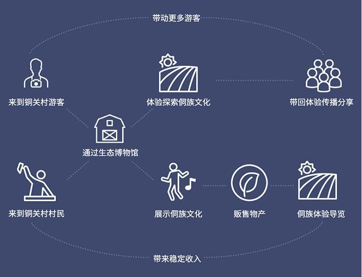 业务驱动型产品,设计师如何坚守用户体验设计的初心?