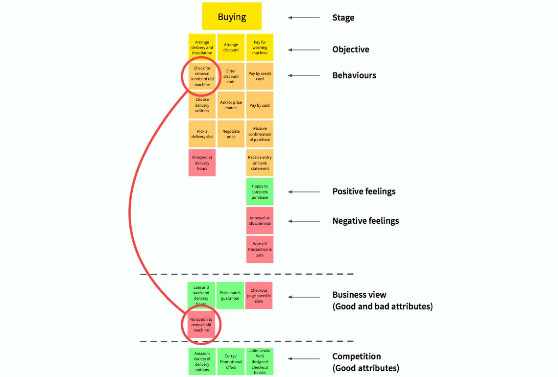 用户调研必修课:用户体验地图完全绘制手册
