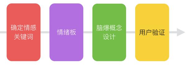 进阶教程!让视觉设计变得高效+有说服力的4个步骤