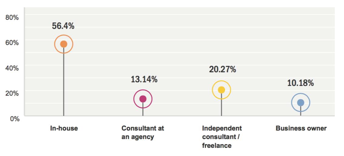 别人的收入有多少?来看这份2016年UX行业国际调研报告!