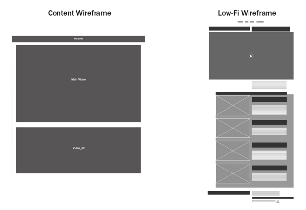 凝练总结!帮你奠定设计项目基础的线框图五步法