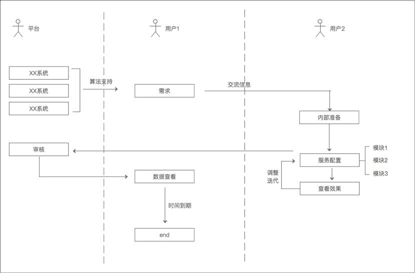 阿里干货!交互设计师如何进行业务分析?