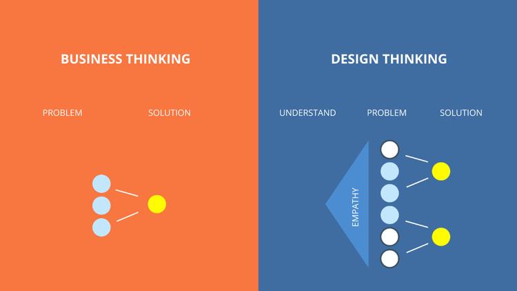进阶路径分析!设计师在不同阶段应该具备哪些技能?