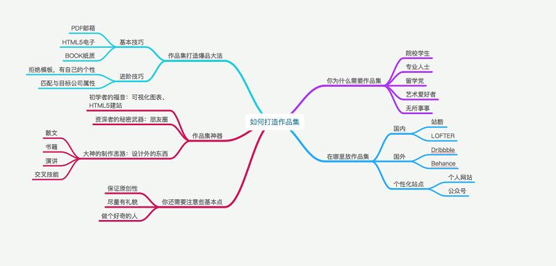 腾讯高级设计师:如何规划有格调的设计作品集?