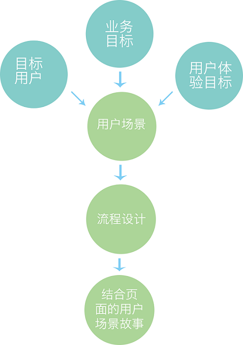 基础知识!聊聊交互设计三要素之信息架构和流程设计