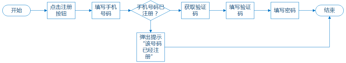 """专业干货!3个方法帮你优化交互设计流程的""""闭环""""问题"""