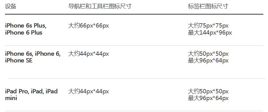 中文版来了!UI设计师必读的IOS 10人机界面设计指南 (四)