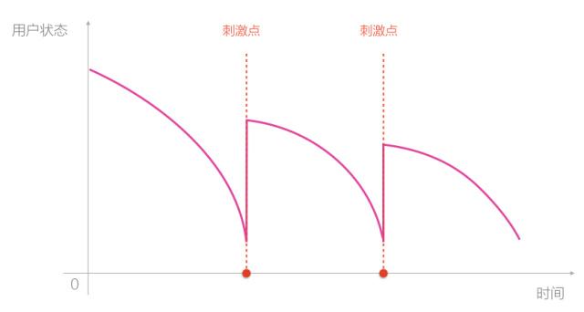 UI丨如何让设计助力电商直播的流量转化和留存?